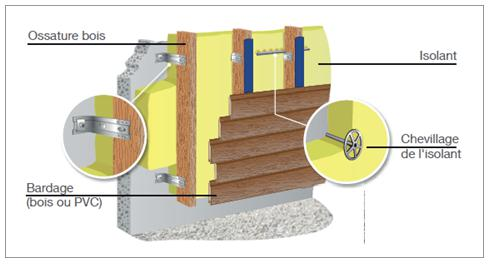 Bardage et isolation thermique par l 39 ext rieur ite for Epaisseur isolation exterieur